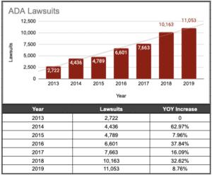 ada lawsuit growth since 2013 graph